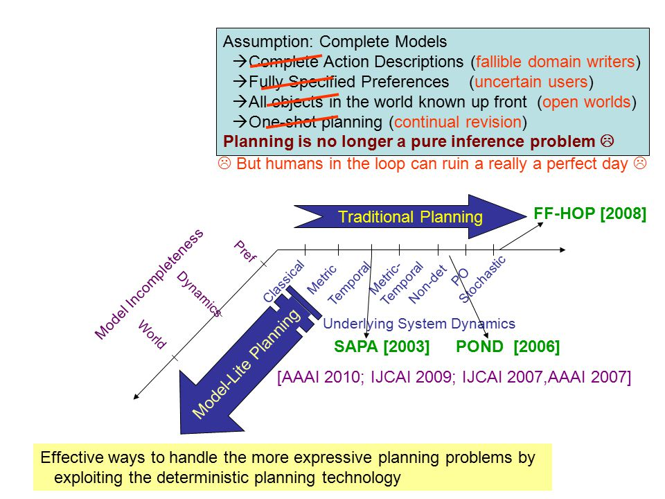 Our Contributions Preference incompleteness Unknown Preferences [IJCAI 2007] Partially known Preferences [IJCAI 2009] Model incompleteness Robust plan generation [ICAPS Wkshp 2010] World/Object incompleteness OWQG [IROS 2009; BTAMP 2009; AAAI 2010]