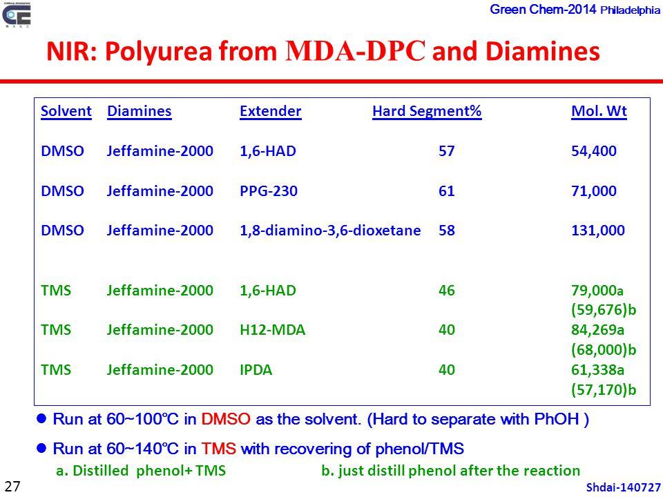 SolventDiaminesExtenderHard Segment%Mol.