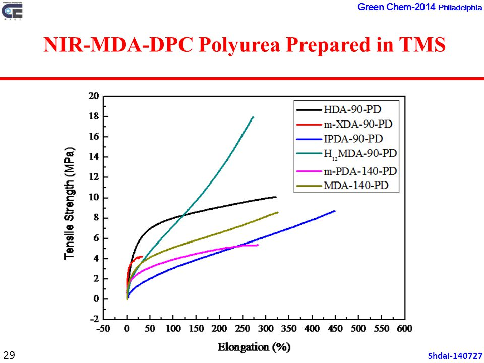 29 Shdai-140727 Green Chem-2014 Philadelphia NIR-MDA-DPC Polyurea Prepared in TMS