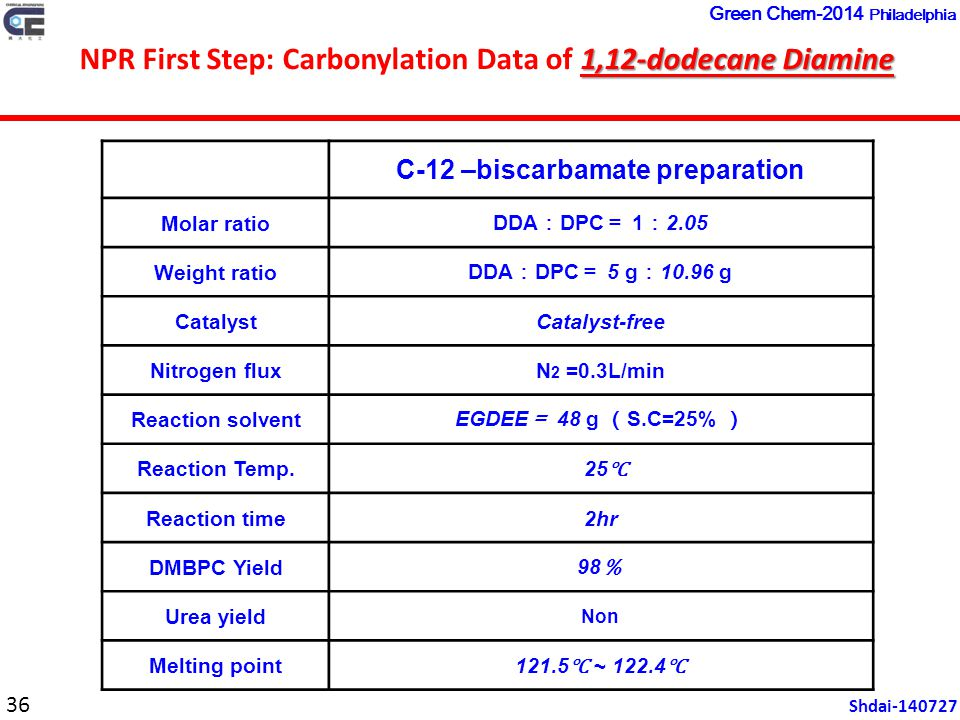 C-12 –biscarbamate preparation Molar ratio DDA : DPC = 1 : 2.05 Weight ratio DDA : DPC = 5 g : 10.96 g CatalystCatalyst-free Nitrogen fluxN 2 =0.3L/min Reaction solvent EGDEE = 48 g ( S.C=25% ) Reaction Temp.