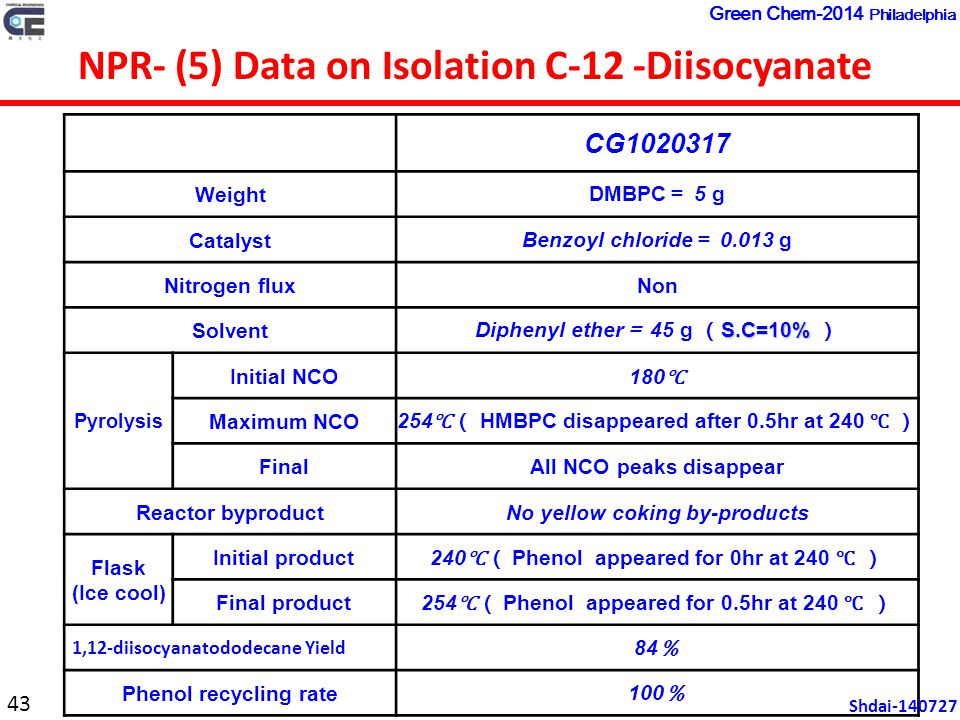 CG1020317 Weight DMBPC = 5 g Catalyst Benzoyl chloride = 0.013 g Nitrogen fluxNon Solvent S.C=10% Diphenyl ether = 45 g ( S.C=10% ) Pyrolysis Initial NCO 180 ℃ Maximum NCO 254 ℃( HMBPC disappeared after 0.5hr at 240 ℃ ) FinalAll NCO peaks disappear Reactor byproductNo yellow coking by-products Flask (Ice cool) Initial product 240 ℃( Phenol appeared for 0hr at 240 ℃ ) Final product 254 ℃( Phenol appeared for 0.5hr at 240 ℃ ) 1,12-diisocyanatododecane Yield 84 % Phenol recycling rate 100 % NPR- (5) Data on Isolation C-12 -Diisocyanate 43 Shdai-140727 Green Chem-2014 Philadelphia