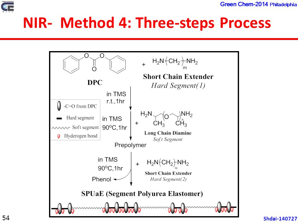 NIR- Method 4: Three-steps Process 54 Shdai-140727 Green Chem-2014 Philadelphia