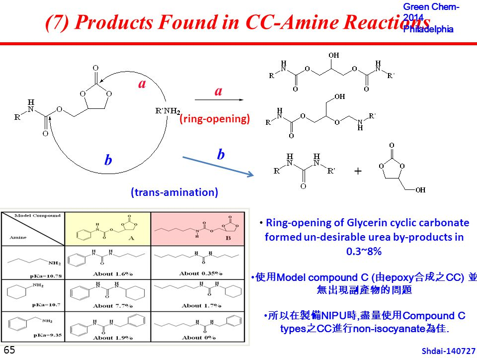 b a + (7) Products Found in CC-Amine Reactions a b (ring-opening) (trans-amination) Ring-opening of Glycerin cyclic carbonate formed un-desirable urea by-products in 0.3~8% 使用 Model compound C ( 由 epoxy 合成之 CC) 並 無出現副產物的問題 所以在製備 NIPU 時, 盡量使用 Compound C types 之 CC 進行 non-isocyanate 為佳.