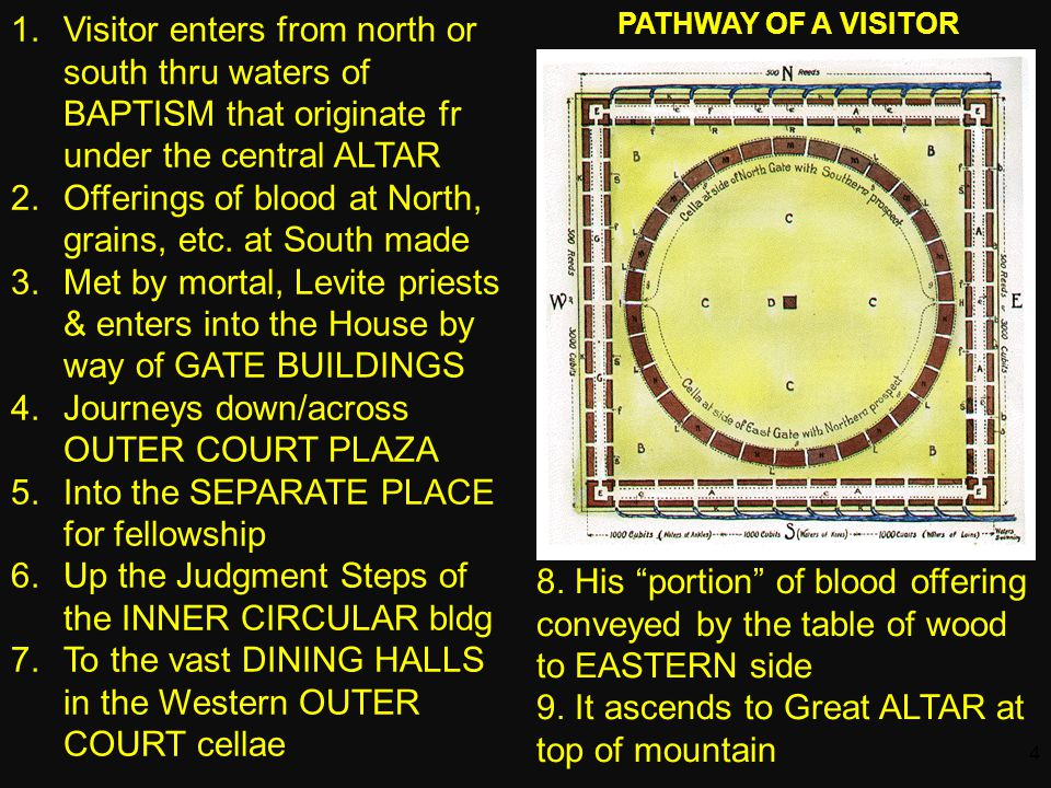 4 1.Visitor enters from north or south thru waters of BAPTISM that originate fr under the central ALTAR 2.Offerings of blood at North, grains, etc.