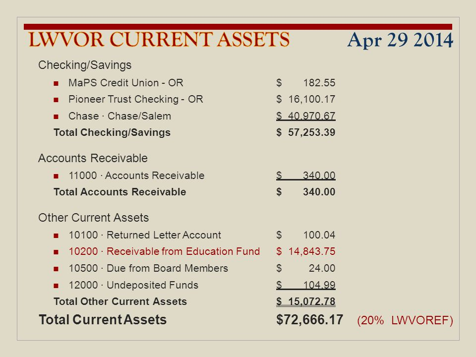 Checking/Savings MaPS Credit Union - OR $ 182.55 Pioneer Trust Checking - OR $ 16,100.17 Chase · Chase/Salem $ 40,970.67 Total Checking/Savings $ 57,2