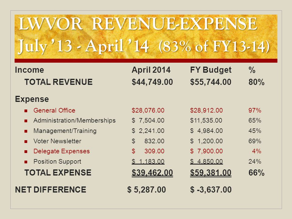 LWVOR REVENUE-EXPENSE July '13 - April '14 (83% of FY13-14) IncomeApril 2014FY Budget% TOTAL REVENUE$44,749.00$55,744.0080% Expense General Office$28,076.00$28,912.0097% Administration/Memberships$ 7,504.00$11,535.0065% Management/Training$ 2,241.00$ 4,984.0045% Voter Newsletter$ 832.00$ 1,200.0069% Delegate Expenses$ 309.00$ 7,900.00 4% Position Support$ 1,183.00$ 4,850.0024% TOTAL EXPENSE$39,462.00$59,381.0066% NET DIFFERENCE $ 5,287.00$ -3,637.00