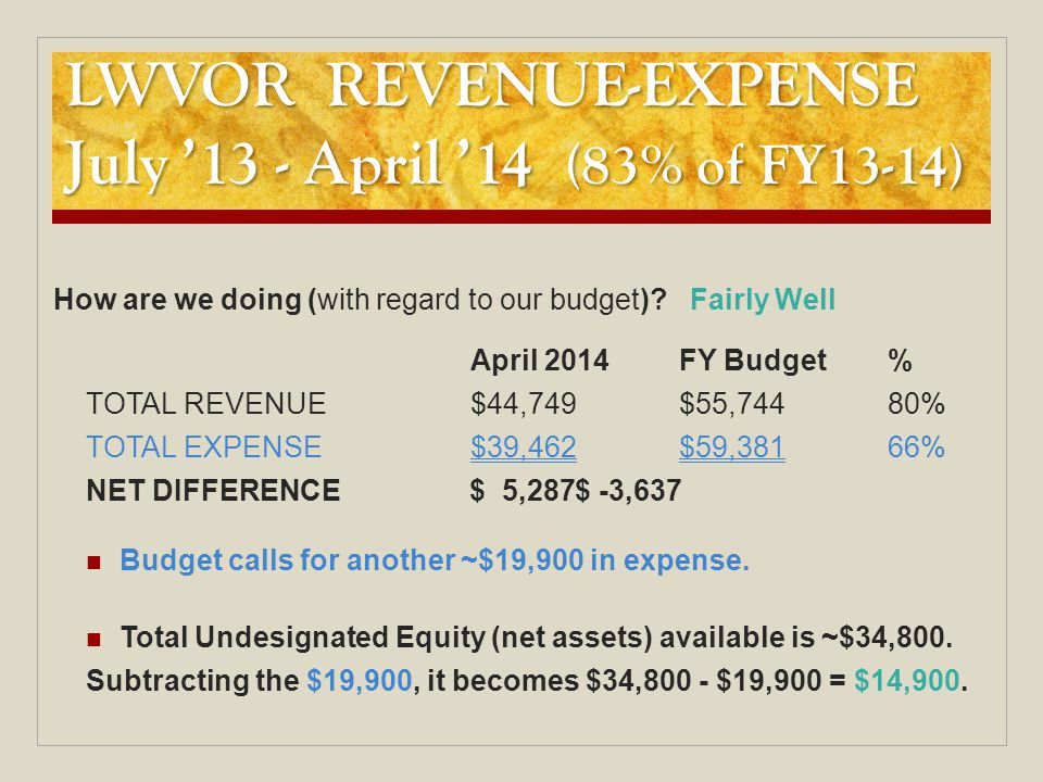 LWVOR REVENUE-EXPENSE July '13 - April '14 (83% of FY13-14) How are we doing (with regard to our budget)? Fairly Well April 2014FY Budget% TOTAL REVEN