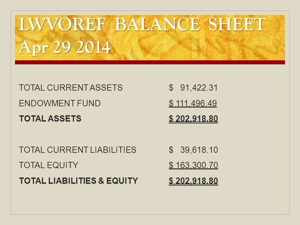 LWVOREF BALANCE SHEET Apr 29 2014 TOTAL CURRENT ASSETS$ 91,422.31 ENDOWMENT FUND$ 111,496.49 TOTAL ASSETS$ 202,918.80 TOTAL CURRENT LIABILITIES$ 39,618.10 TOTAL EQUITY$ 163,300.70 TOTAL LIABILITIES & EQUITY$ 202,918.80
