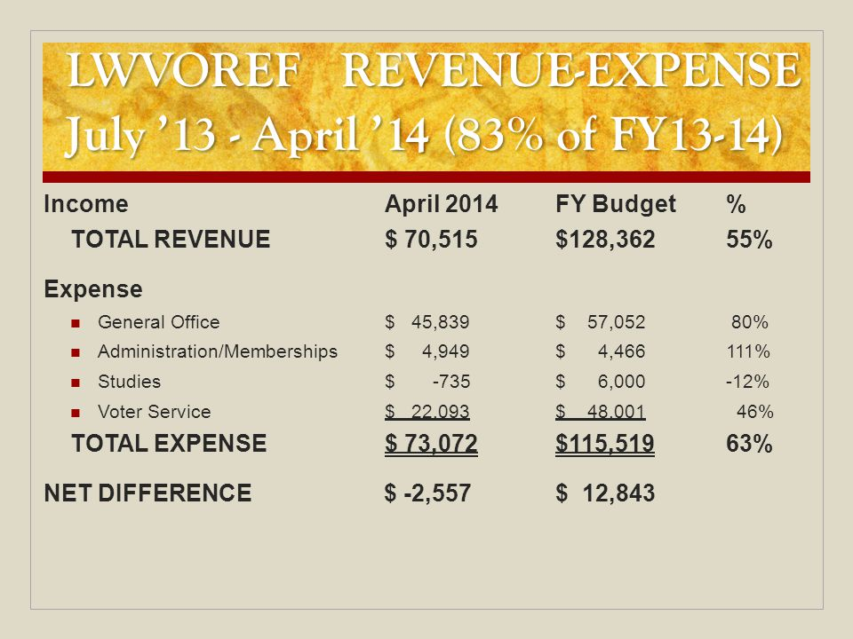 LWVOREF REVENUE-EXPENSE July '13 - April '14 (83% of FY13-14) LWVOREF REVENUE-EXPENSE July '13 - April '14 (83% of FY13-14) IncomeApril 2014FY Budget% TOTAL REVENUE$ 70,515$128,36255% Expense General Office$ 45,839$ 57,052 80% Administration/Memberships$ 4,949$ 4,466111% Studies$ -735$ 6,000-12% Voter Service$ 22,093$ 48,001 46% TOTAL EXPENSE$ 73,072$115,51963% NET DIFFERENCE $ -2,557$ 12,843