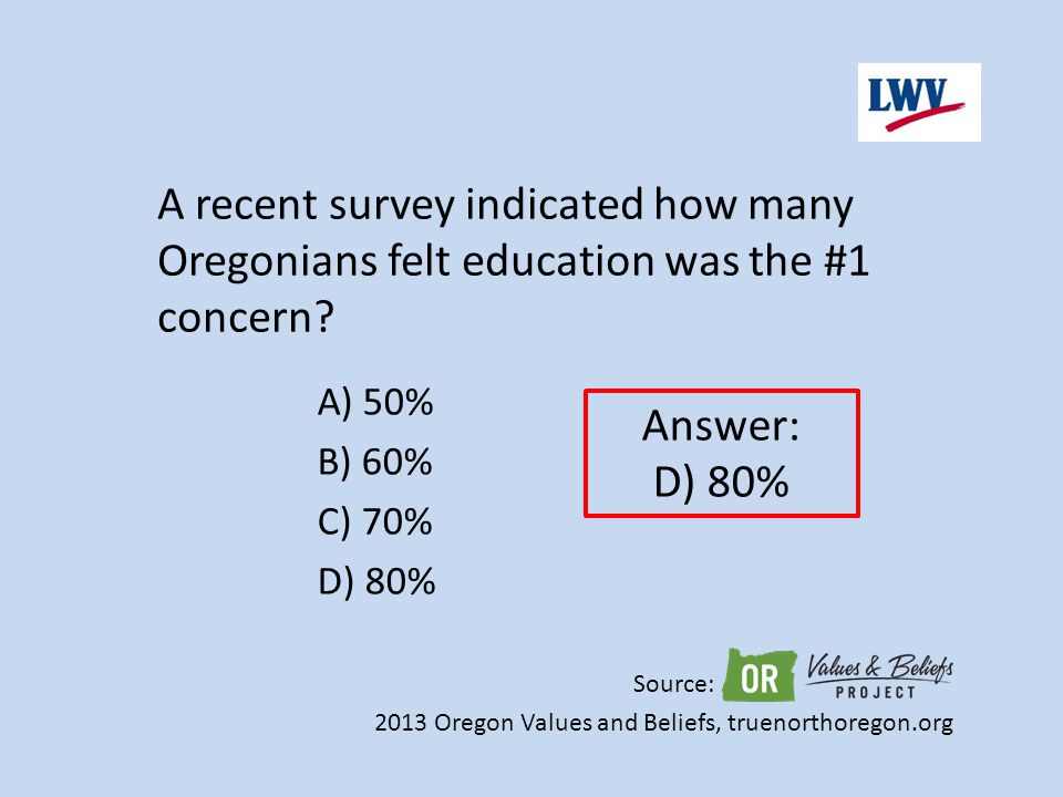 A) 50% B) 60% C) 70% D) 80% A recent survey indicated how many Oregonians felt education was the #1 concern? Answer: D) 80% Source: 2013 Oregon Values