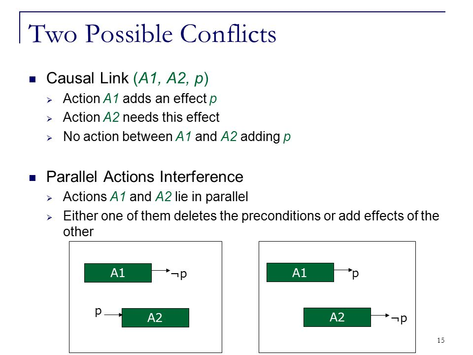 15 Two Possible Conflicts Causal Link (A1, A2, p)  Action A1 adds an effect p  Action A2 needs this effect  No action between A1 and A2 adding p Pa