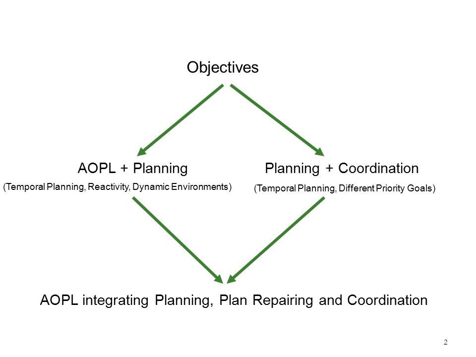 2 Objectives AOPL + PlanningPlanning + Coordination (Temporal Planning, Reactivity, Dynamic Environments) (Temporal Planning, Different Priority Goals