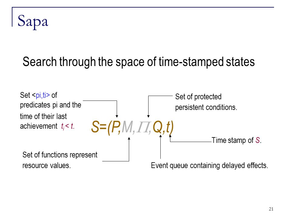 21 Sapa Search through the space of time-stamped states S=(P,M, ,Q,t) Set of predicates pi and the time of their last achievement t i < t. Set of fun