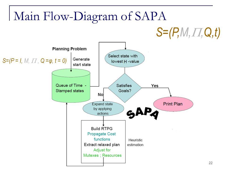 22 Main Flow-Diagram of SAPA S=(P,M, ,Q,t) S=(P = I, M, , Q =φ, t = 0)
