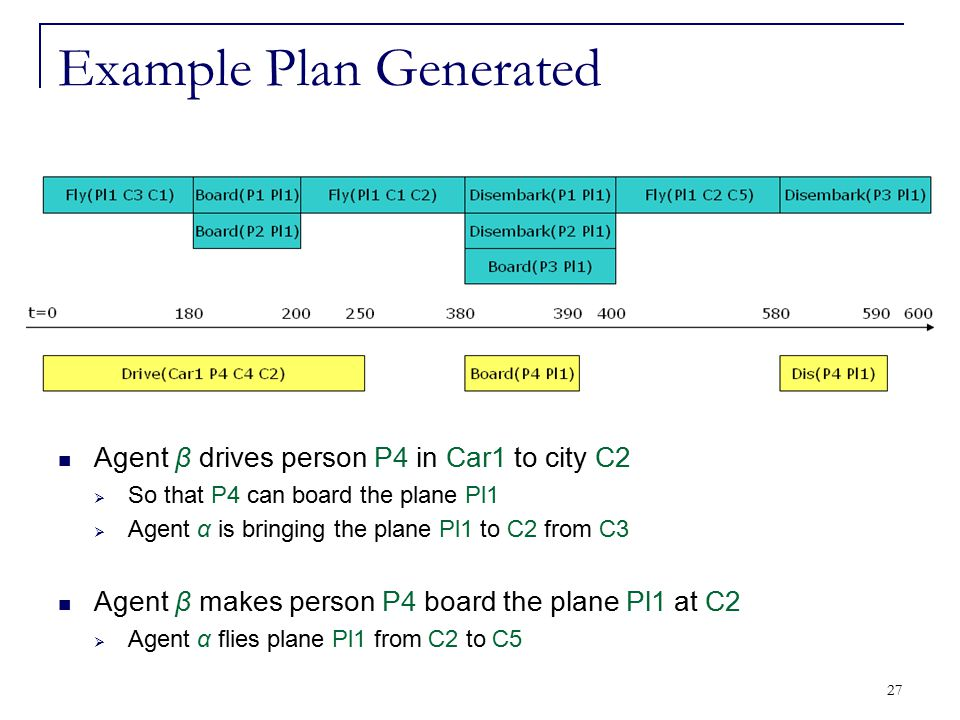 27 Example Plan Generated Agent β drives person P4 in Car1 to city C2  So that P4 can board the plane Pl1  Agent α is bringing the plane Pl1 to C2 f