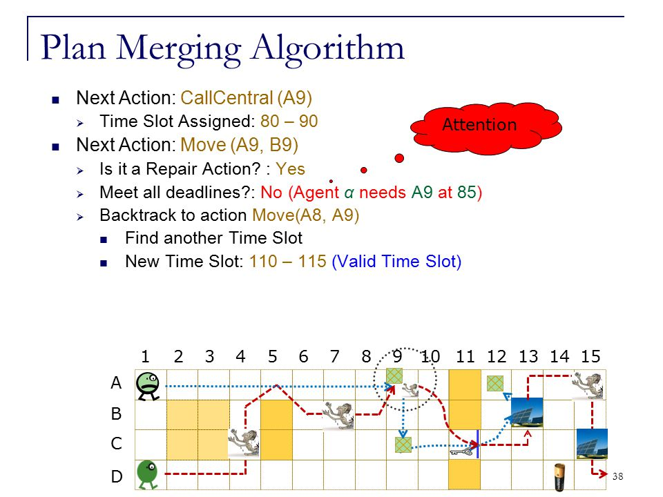 38 Plan Merging Algorithm Next Action: CallCentral (A9)  Time Slot Assigned: 80 – 90 Next Action: Move (A9, B9)  Is it a Repair Action? : Yes  Meet