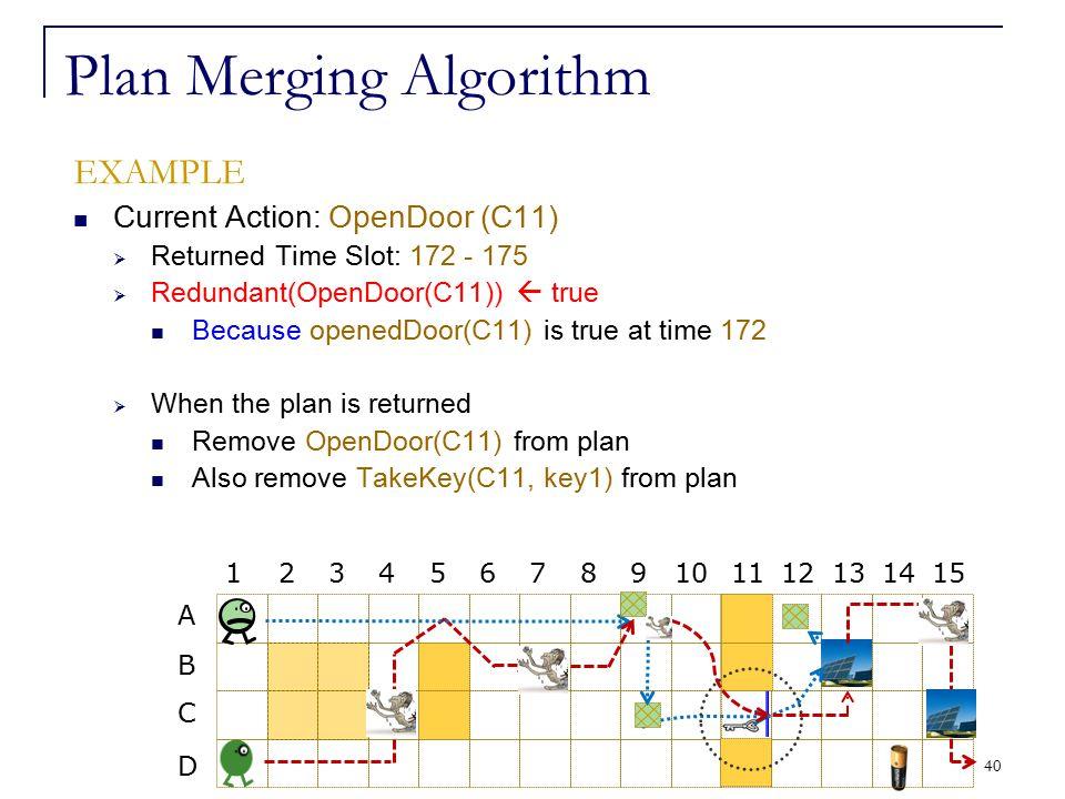 40 Plan Merging Algorithm EXAMPLE Current Action: OpenDoor (C11)  Returned Time Slot: 172 - 175  Redundant(OpenDoor(C11))  true Because openedDoor(
