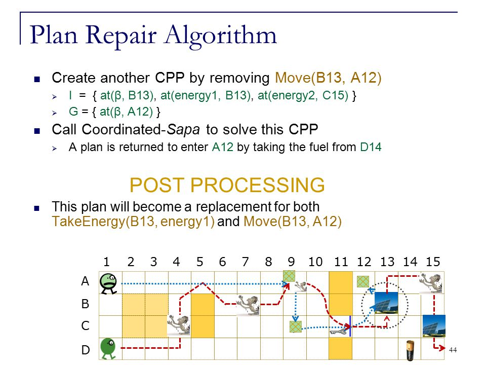 44 Plan Repair Algorithm Create another CPP by removing Move(B13, A12)  I = { at(β, B13), at(energy1, B13), at(energy2, C15) }  G = { at(β, A12) } C