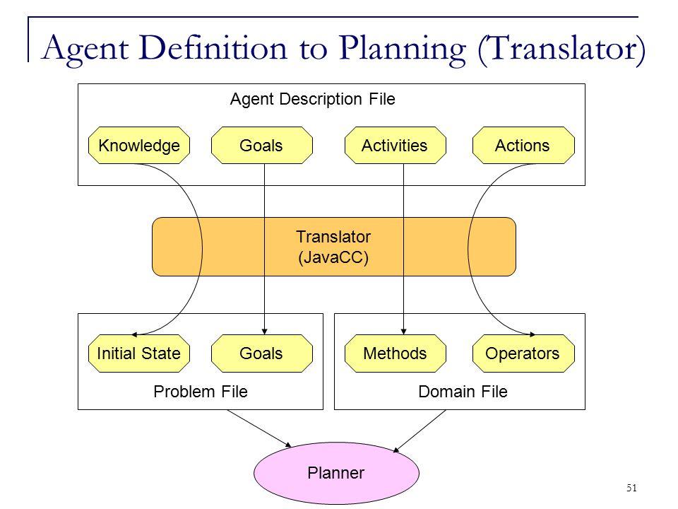51 Agent Definition to Planning (Translator) Translator (JavaCC) KnowledgeGoalsActivitiesActions Initial StateGoalsMethodsOperators Problem FileDomain