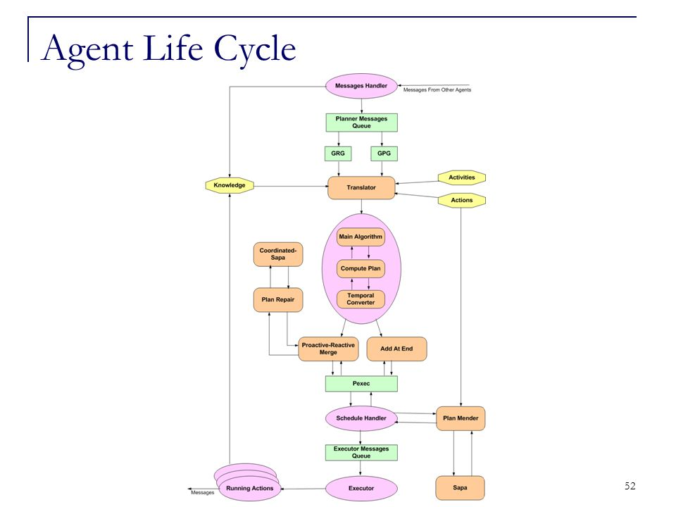 52 Agent Life Cycle