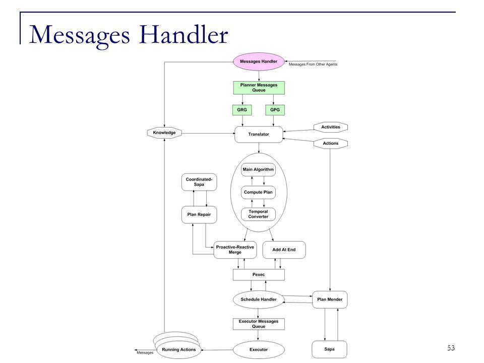 53 Messages Handler