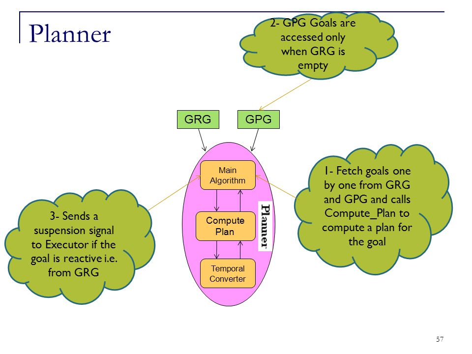57 Temporal Converter Compute Plan Main Algorithm GRGGPG 1- Fetch goals one by one from GRG and GPG and calls Compute_Plan to compute a plan for the g