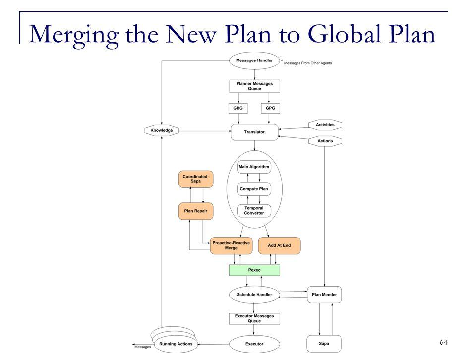 64 Merging the New Plan to Global Plan