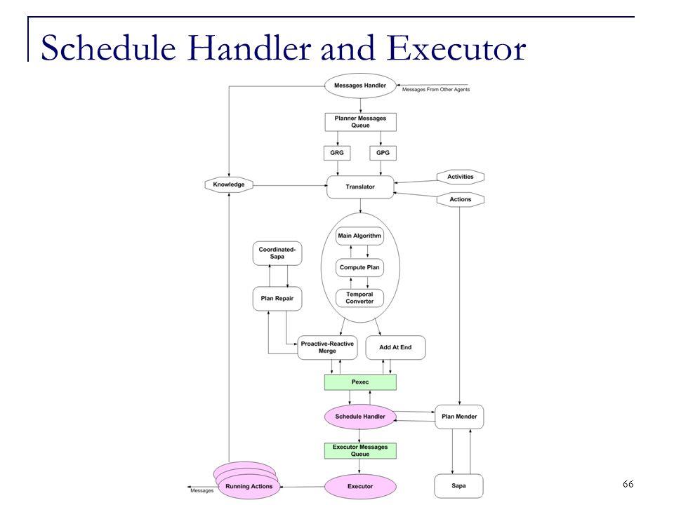 66 Schedule Handler and Executor