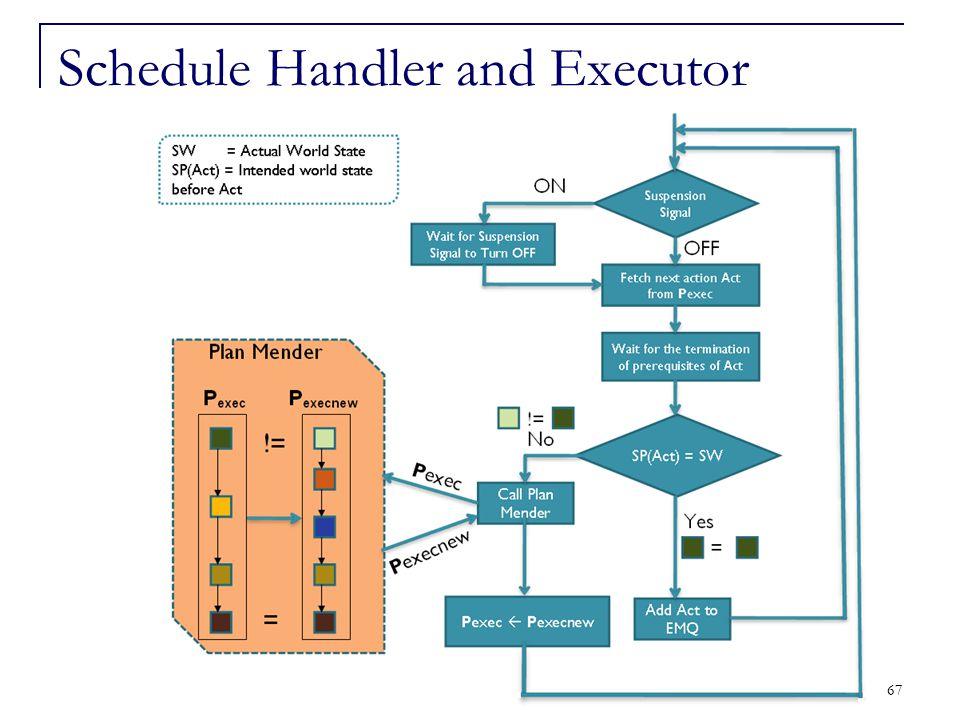 67 Schedule Handler and Executor