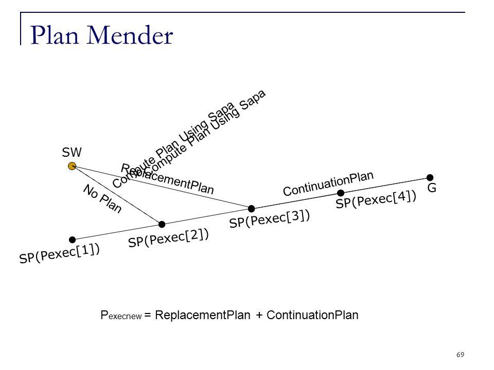 69 Plan Mender SP(Pexec[1]) SP(Pexec[2]) SP(Pexec[3]) G SP(Pexec[4]) SW Compute Plan Using Sapa No Plan Compute Plan Using Sapa ReplacementPlan Contin