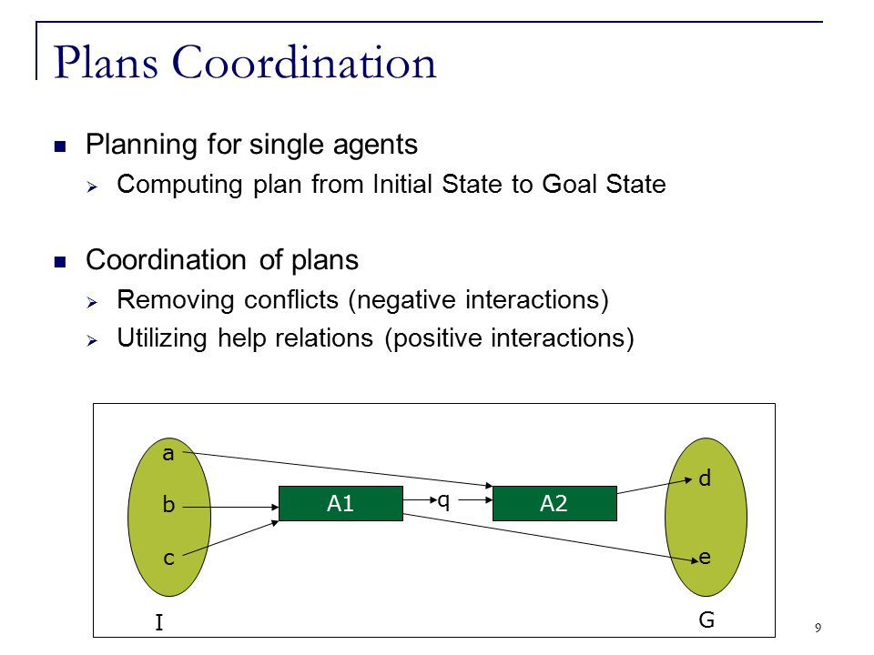 9 Plans Coordination Planning for single agents  Computing plan from Initial State to Goal State Coordination of plans  Removing conflicts (negative