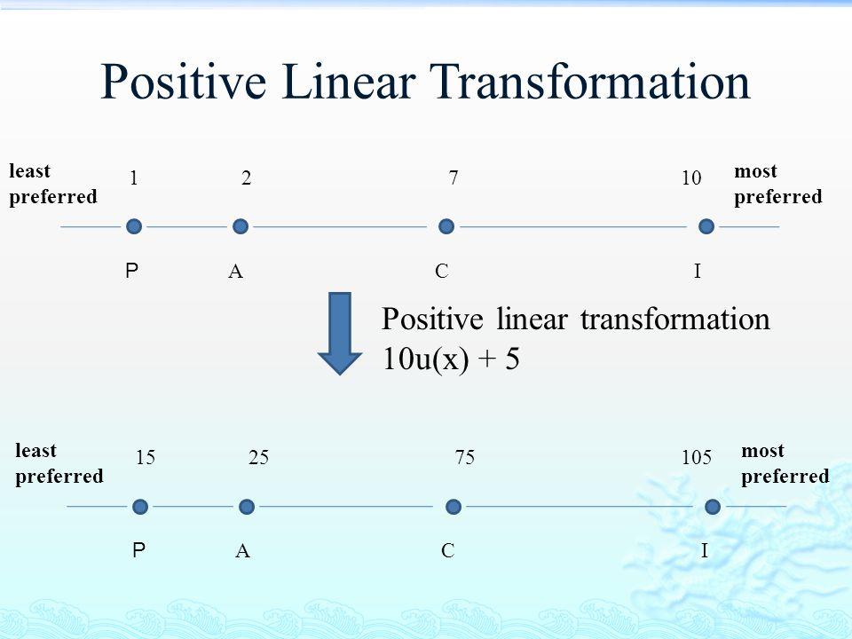Positive Linear Transformation least preferred P ACI most preferred 152575105 least preferred P ACI most preferred 12710 Positive linear transformatio