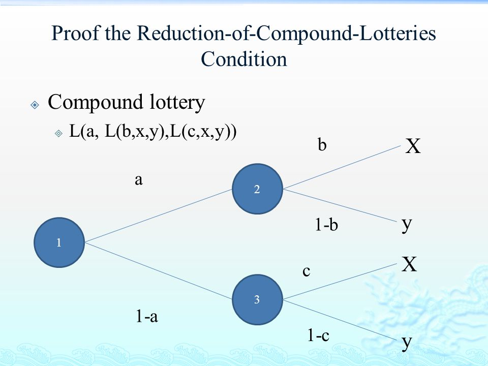 Proof the Reduction-of-Compound-Lotteries Condition  Compound lottery  L(a, L(b,x,y),L(c,x,y)) 1 X y a 1-a X y 2 3 b 1-b c 1-c