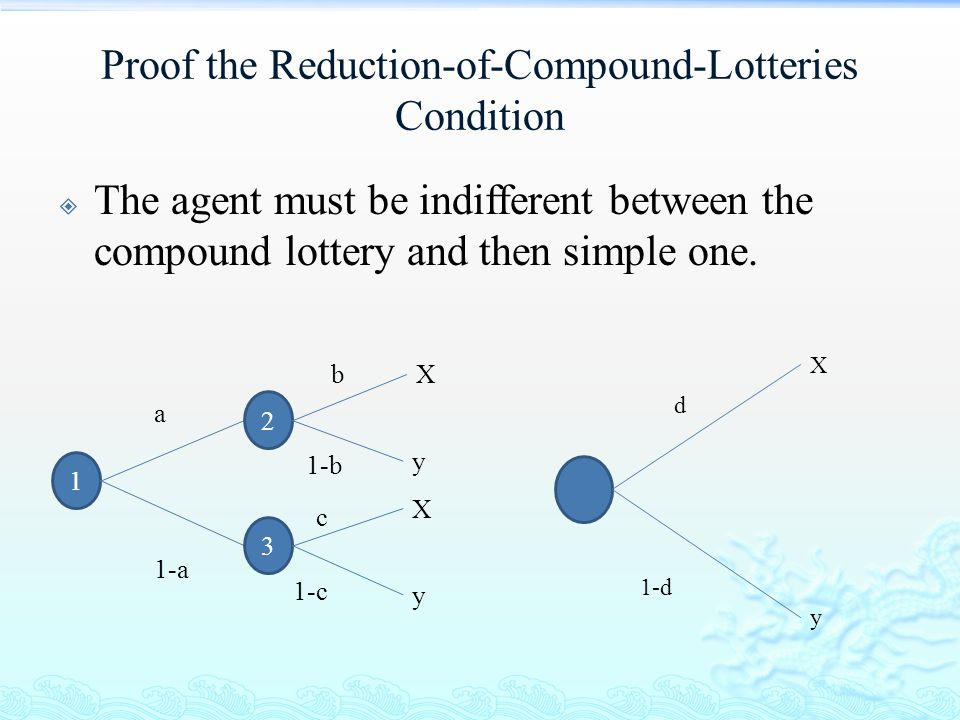 Proof the Reduction-of-Compound-Lotteries Condition  The agent must be indifferent between the compound lottery and then simple one. 1 X y a 1-a X y