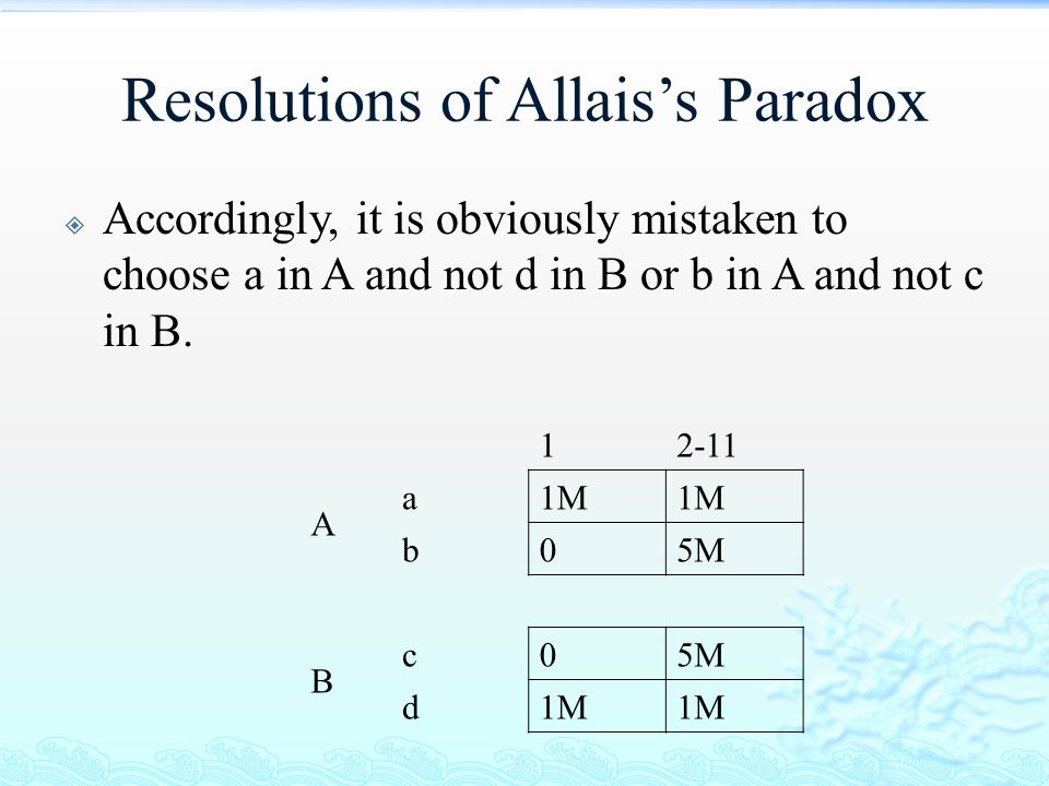 Resolutions of Allais's Paradox  Accordingly, it is obviously mistaken to choose a in A and not d in B or b in A and not c in B. 12-11 A a1M b05M B c