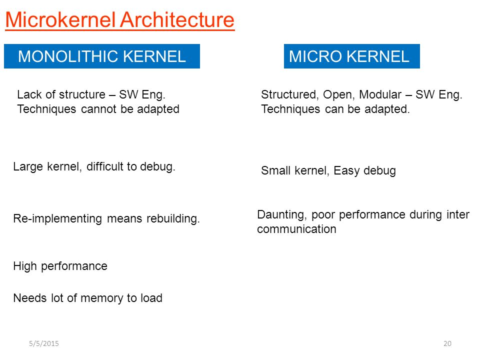 Microkernel Architecture MONOLITHIC KERNELMICRO KERNEL Structured, Open, Modular – SW Eng. Techniques can be adapted. Small kernel, Easy debug Lack of