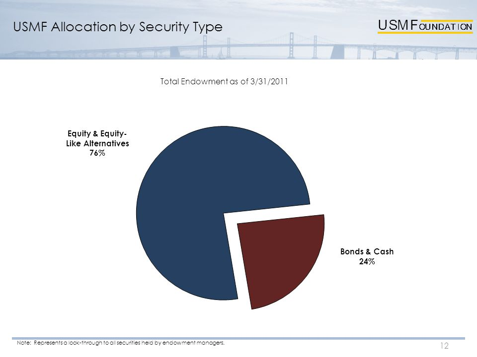 USMF Allocation by Security Type 12 Note: Represents a look-through to all securities held by endowment managers.