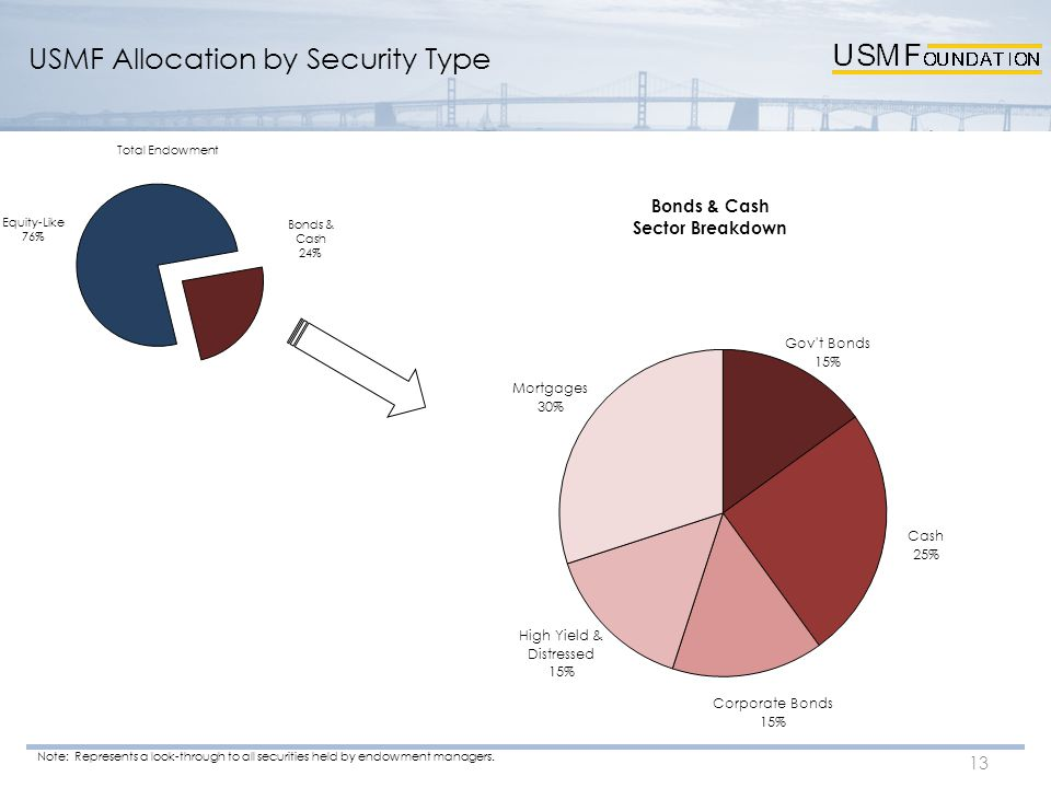 USMF Allocation by Security Type 13 Note: Represents a look-through to all securities held by endowment managers.