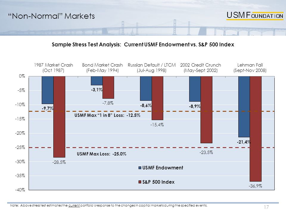Non-Normal Markets 17 USMF Max Loss: -25.0% Note: Above stress test estimates the current portfolio's response to the changes in capital markets during the specified events.