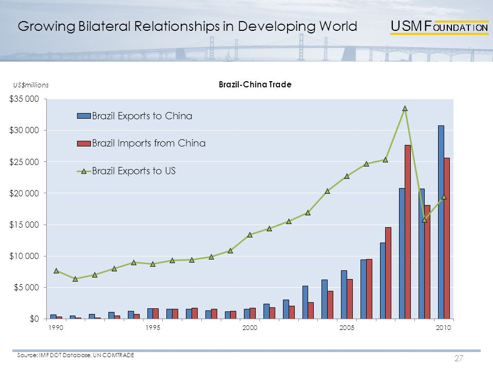 Growing Bilateral Relationships in Developing World 27 Source: IMF DOT Database, UN COMTRADE US$millions