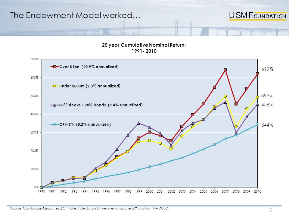 The Endowment Model worked… 3 Source: Cambridge Associates LLC.