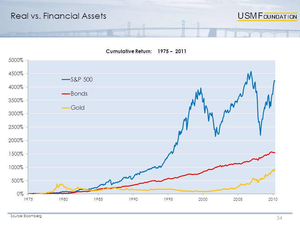 Real vs. Financial Assets 34 Source: Bloomberg