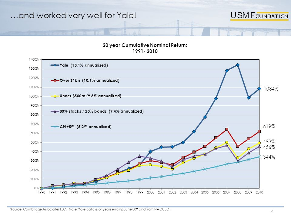 …and worked very well for Yale! 4 Source: Cambridge Associates LLC. Note: Yale data is for years ending June 30 th and from NACUBO.