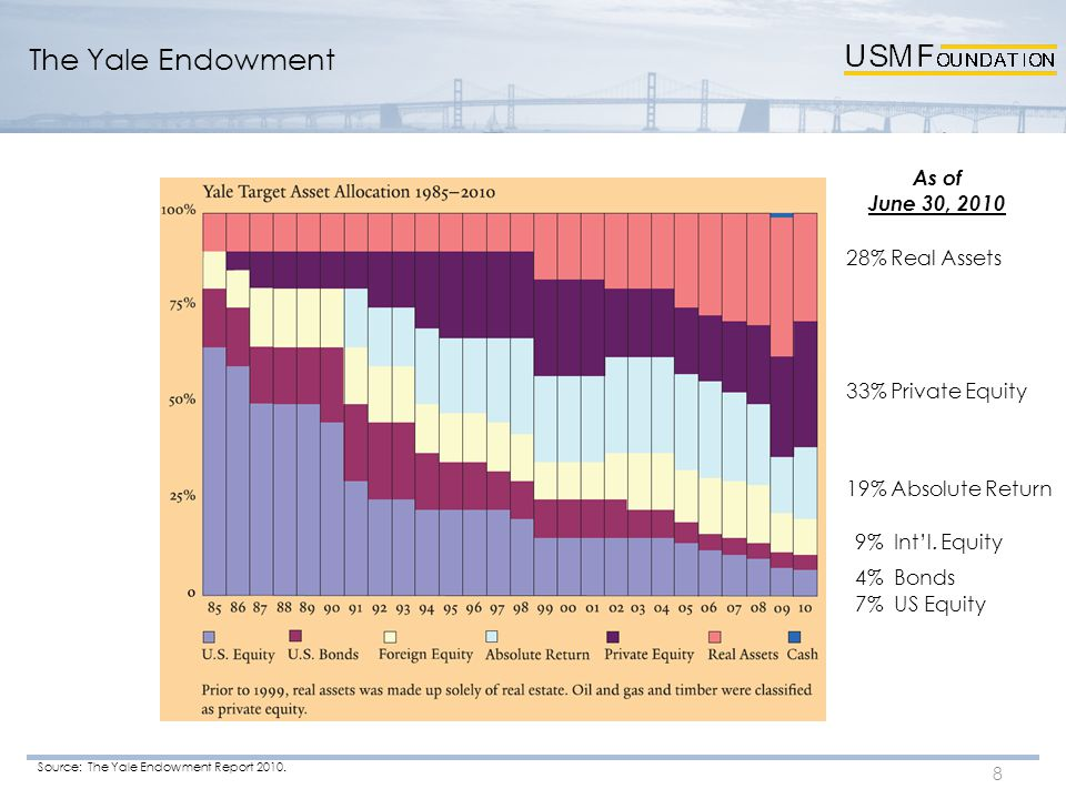 8 The Yale Endowment 28% Real Assets 33% Private Equity 19% Absolute Return 9% Int'l. Equity 4% Bonds 7% US Equity Source: The Yale Endowment Report 2