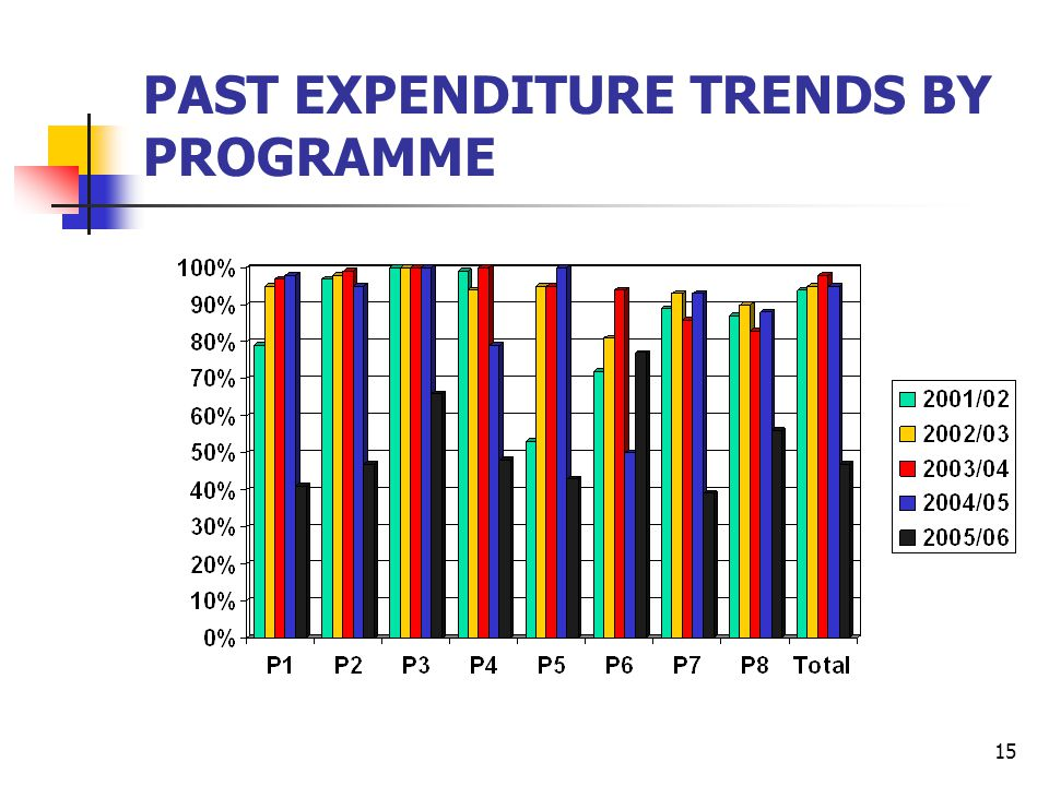 15 PAST EXPENDITURE TRENDS BY PROGRAMME