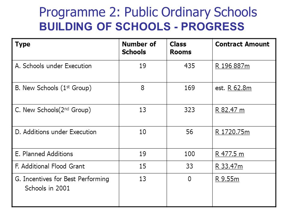 Programme 2: Public Ordinary Schools BUILDING OF SCHOOLS - PROGRESS TypeNumber of Schools Class Rooms Contract Amount A.