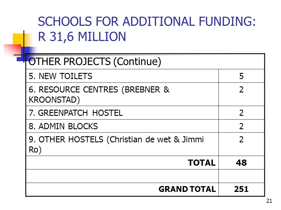 21 SCHOOLS FOR ADDITIONAL FUNDING: R 31,6 MILLION OTHER PROJECTS (Continue) 5.