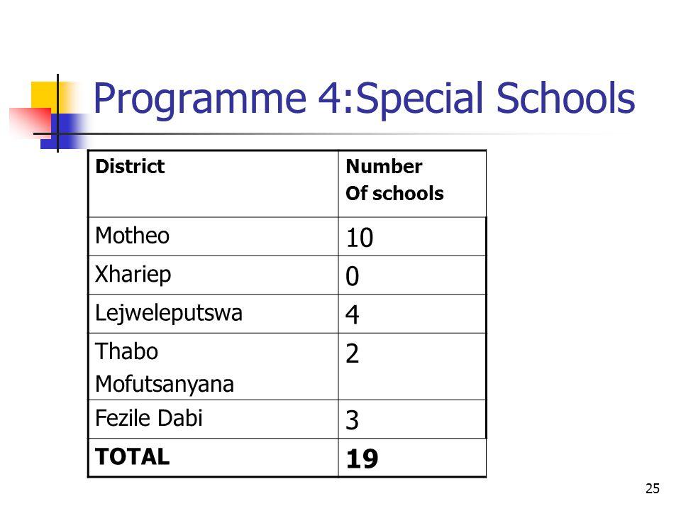 25 Programme 4:Special Schools DistrictNumber Of schools Motheo 10 Xhariep 0 Lejweleputswa 4 Thabo Mofutsanyana 2 Fezile Dabi 3 TOTAL 19