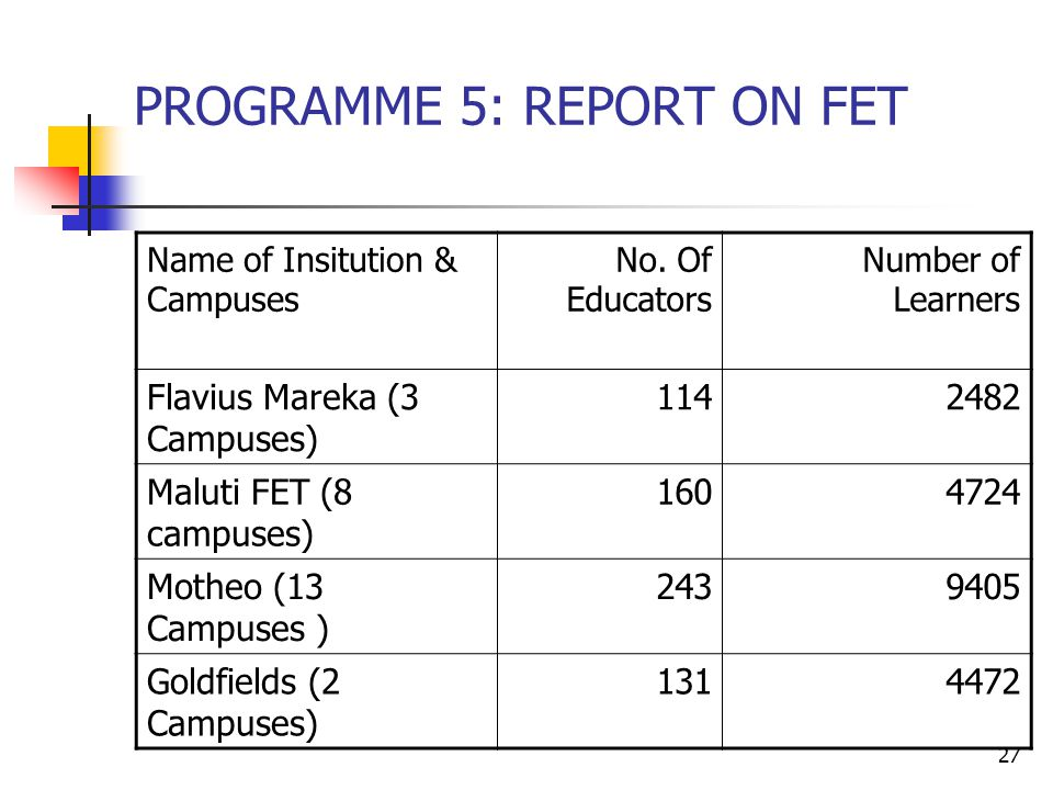 27 PROGRAMME 5: REPORT ON FET Name of Insitution & Campuses No.
