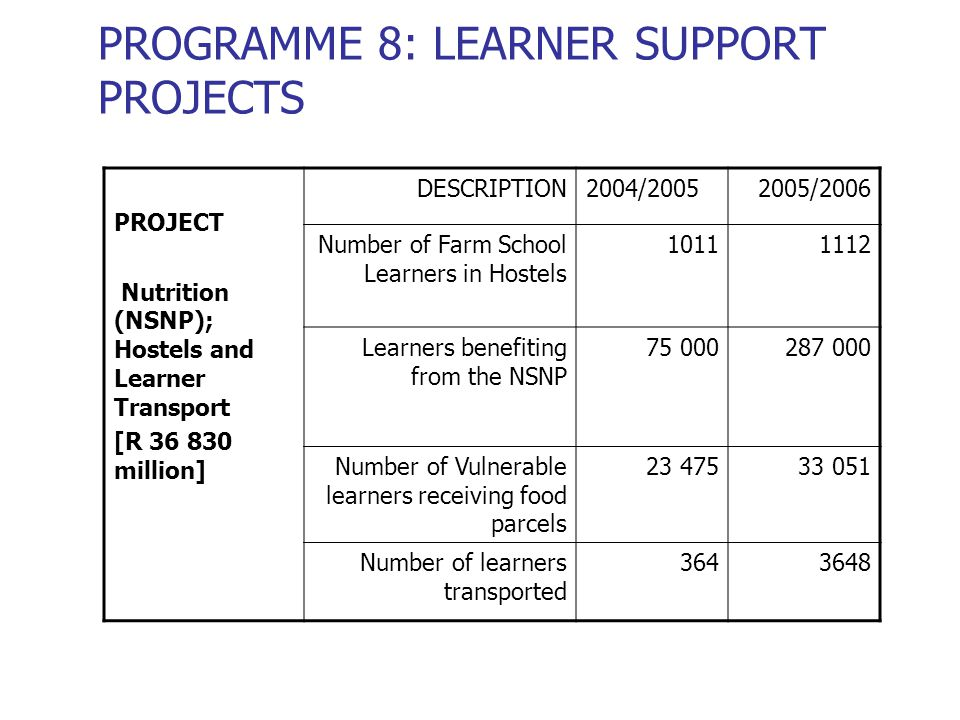 PROGRAMME 8: LEARNER SUPPORT PROJECTS PROJECT Nutrition (NSNP); Hostels and Learner Transport [R 36 830 million] DESCRIPTION2004/20052005/2006 Number of Farm School Learners in Hostels 10111112 Learners benefiting from the NSNP 75 000287 000 Number of Vulnerable learners receiving food parcels 23 47533 051 Number of learners transported 3643648